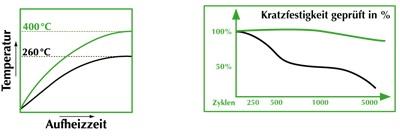 Temperaturprofil for CeraProtect stekepanner